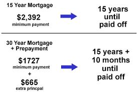 15 year versus 30 year