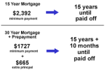 15 Year Fixed Rate Versus 30 Year Fixed Rate Mortgage