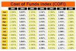 COFI; Cost of Funds Index