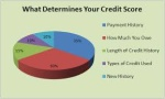 Do you have low credit scores and high debt to income ratios and need a Mortgage?