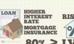 Chicago Mortgage Lenders Advice: Private Mortgage Insurance Basics