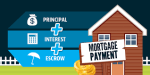 Mortgage Calculator: Easily Calculate Payments for Illinois Mortgage Rates