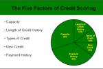 Mortgage Credit Scoring