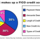 Factors That Determine Credit Scores