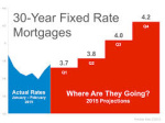 Mortgage Market Outlook On Mortgage Rates And Regulations