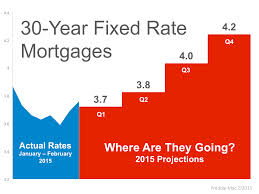 Mortgage Market Outlook