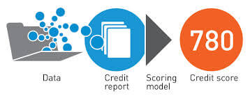 Credit Report And Credit Scores For Home Loans
