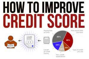 Improving Your Credit Scores To Qualify For Home Loan
