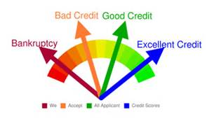 How To Improve Low Credit Scores?