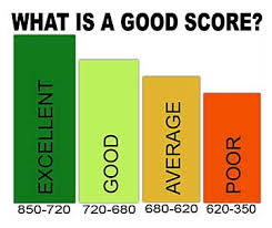How Credit Scores Affect Credit Scores