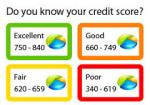 5 Factors That Affect Credit Scores