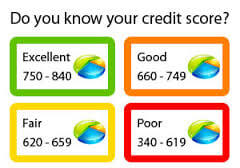 Credit Scores And Mortgages