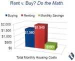 Buying Versus Renting In California