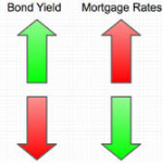 News Of Strong Dollar Pushes Mortgage Rates Lower