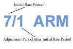 Refinancing To ARM