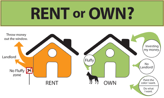 Buying Versus Renting By Bennie Chukwurah