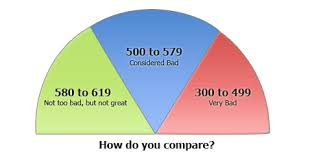 Qualifying For Mortgage With Marginal Credit Scores