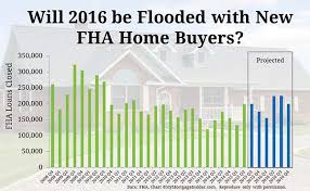 2016 FHA Credit Score Requirements