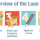 Steps In Mortgage Process