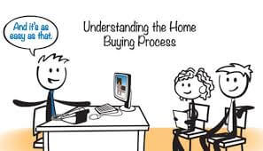 Home Buying Experience