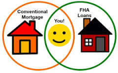 2016 Guidelines On Conventional Loans Versus FHA Loans