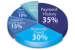 Credit Score Needed For Mortgage