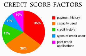 Credit Scores Used By Lenders