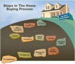 Steps In Buying A House