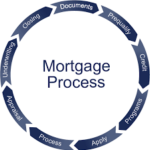 Steps In Mortgage Application Process