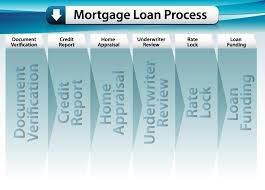 Steps In The Underwriting Process