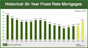 Will Interest Rates Rise in 2017