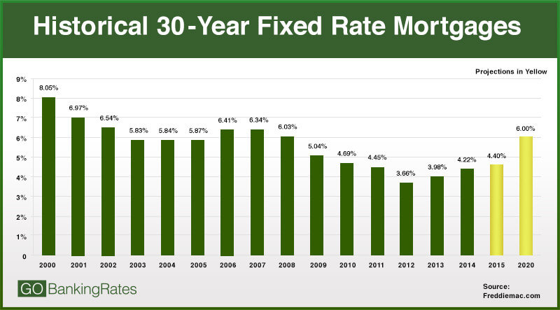 Current New Car Loan Interest Rates