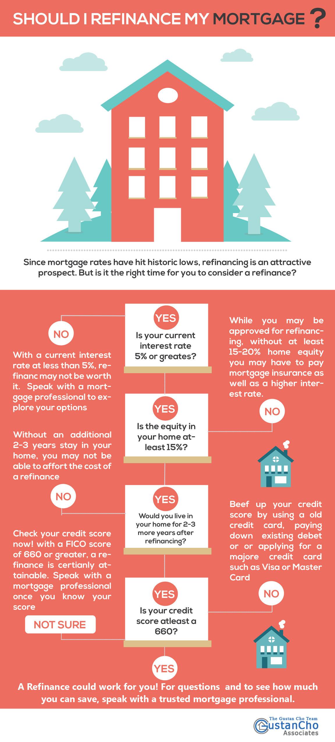 Should I refinanace my mortage?