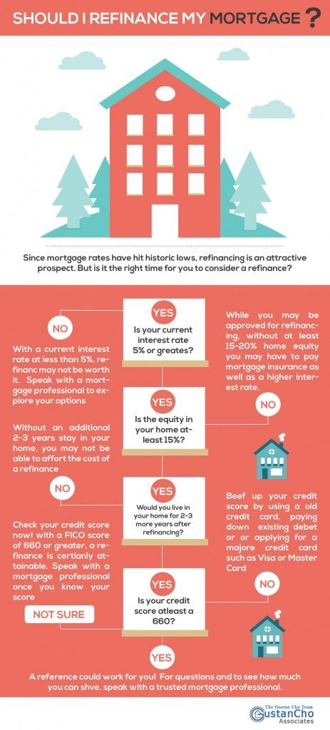 Should I Refinance My Mortgage? [Infographic]