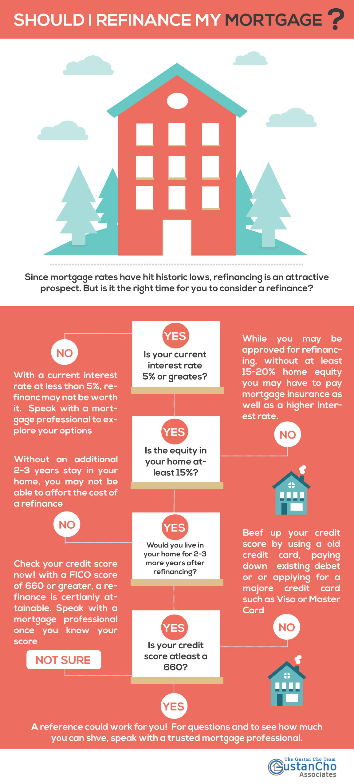 Should I Refinance My Mortgage? [infographic]. Walk In Refrigerator Repair Phone Service Nj. Criminal Justice Degree Programs. Hard Money Lending Companies. Doctorate In School Counseling. Community Colleges In Tulsa Amazon Gpu Cloud. Moving Company Vancouver Bc Fixed Rate Loan. Rheumatoid Arthritis Drug Treatment. Dentaquest Dental Providers Best Backup Mac