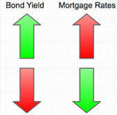 How Are Mortgage Rates Priced