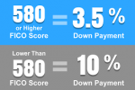 Florida Bad Credit Mortgage Loans And Credit Scoring