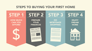 Step By Step House Shopping Process