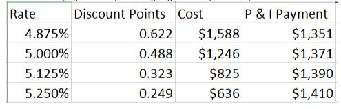 Buying discount mortgage points