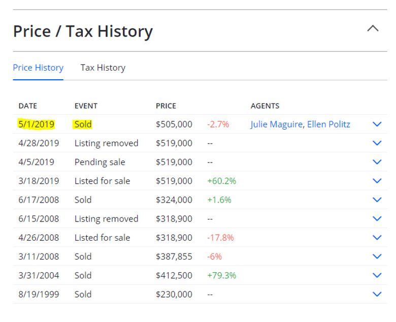Price / Tax History