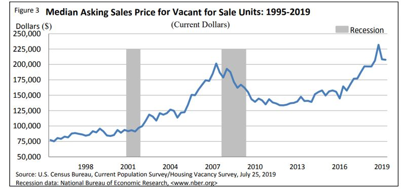 Median Asking Sales Price for Vacant for Sale Units