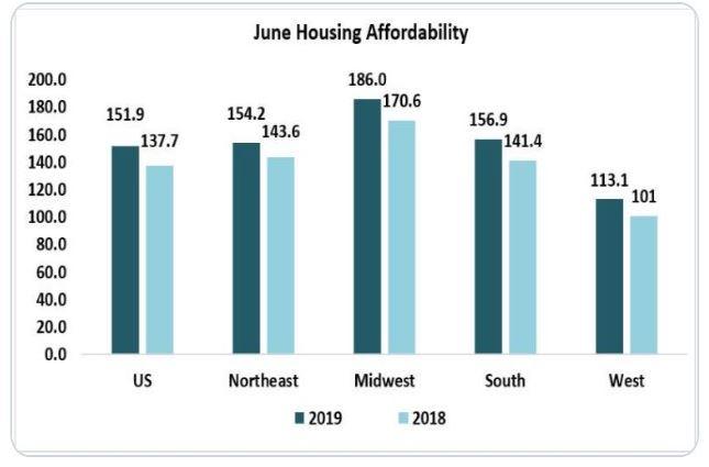 June Housing Affordability