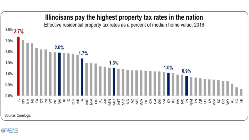 Illinoisans pay the highest property tax rates is the nation