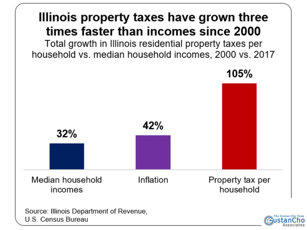 Illinois property taxes have grown three times faster than incomes since 2000