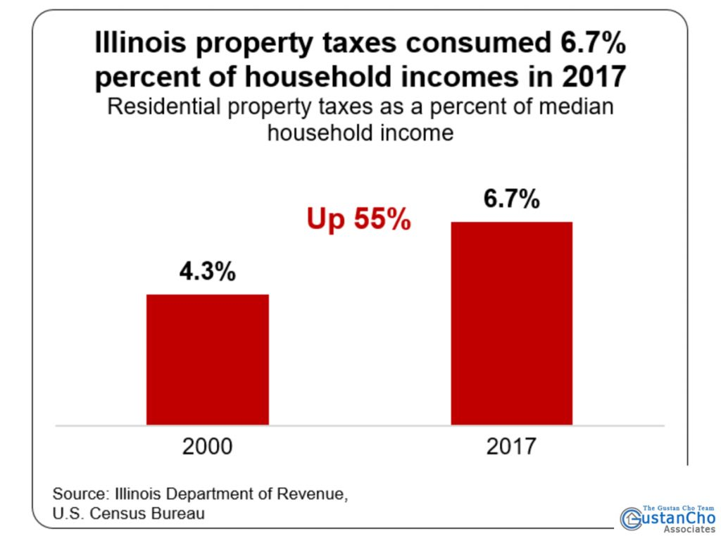 Illinois property taxes consumed 6.7% percent of household incomes in 2017