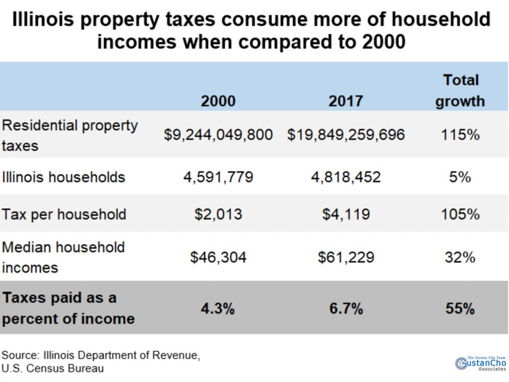 Illinois property taxes consume more of household incomes when compared to 2000