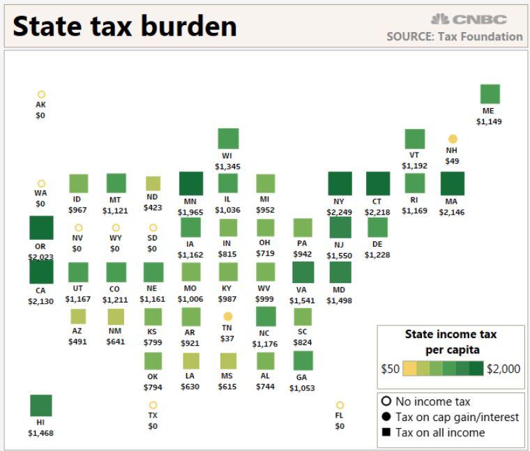 Tax-friendliness