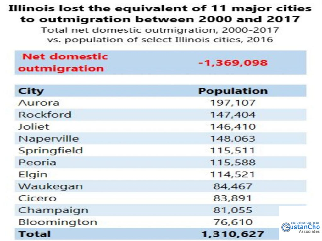 Illinois lost the equivalent of 11 major cities to outmigration between 2000 and 2017