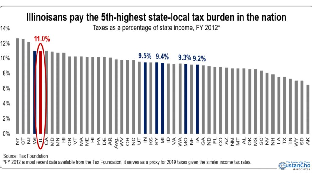 Illinoisans pay the 5th-highest state-local tax burden in the nation