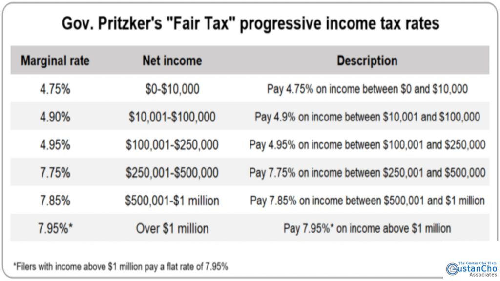"What are Gov. Pritzker's'' Fair Tax"" progressive income tax rates"